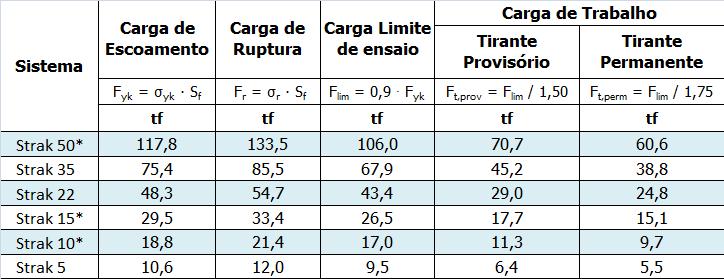 Sistemas de Ancoragem - Tabela de Cargas